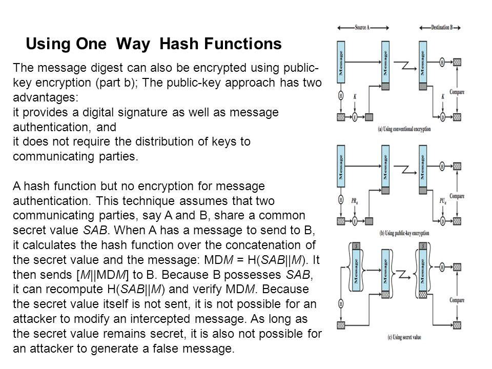 Using One Way Hash Functions The message digest can also be encrypted using public- key encryption (part b); The public-key approach has two advantage