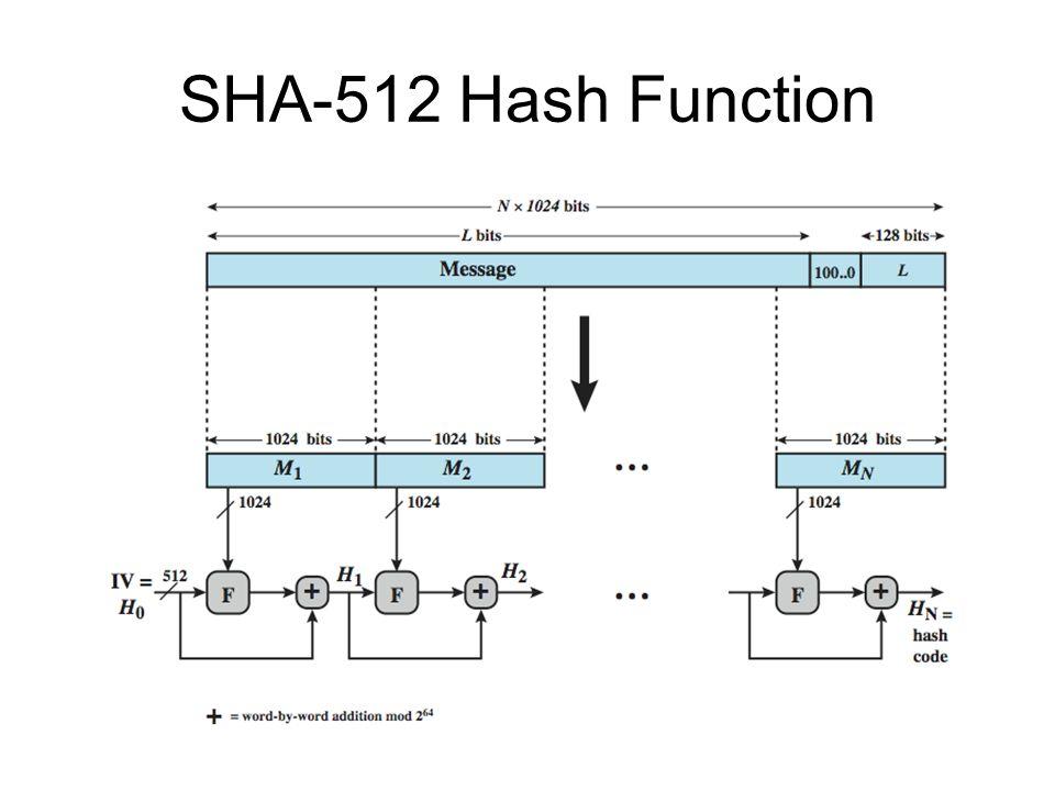 SHA-512 Hash Function