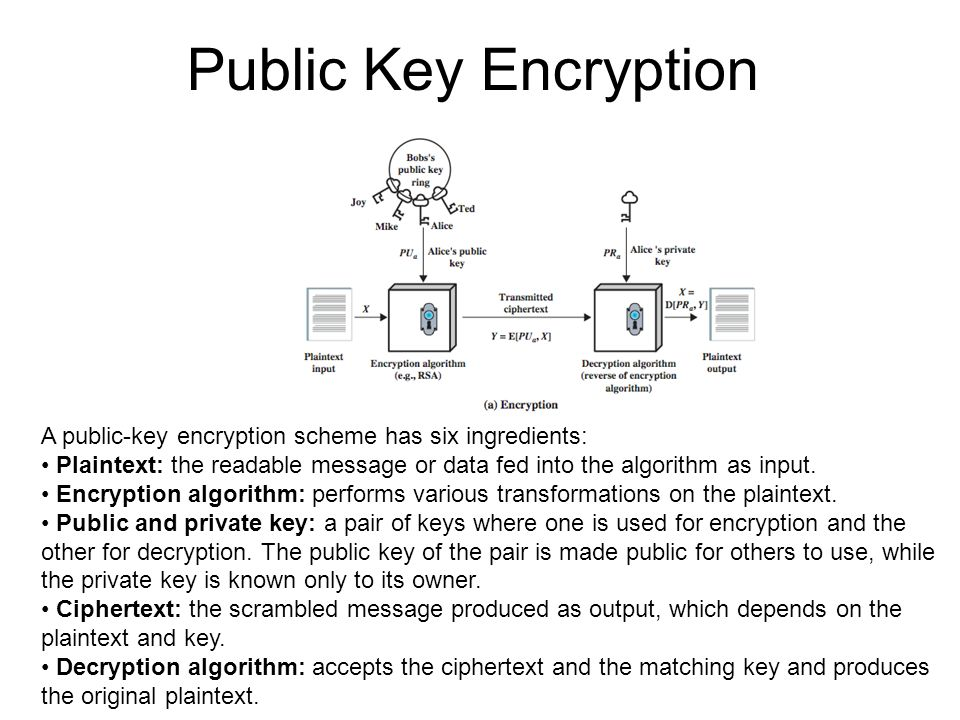 Public Key Encryption A public-key encryption scheme has six ingredients: Plaintext: the readable message or data fed into the algorithm as input. Enc