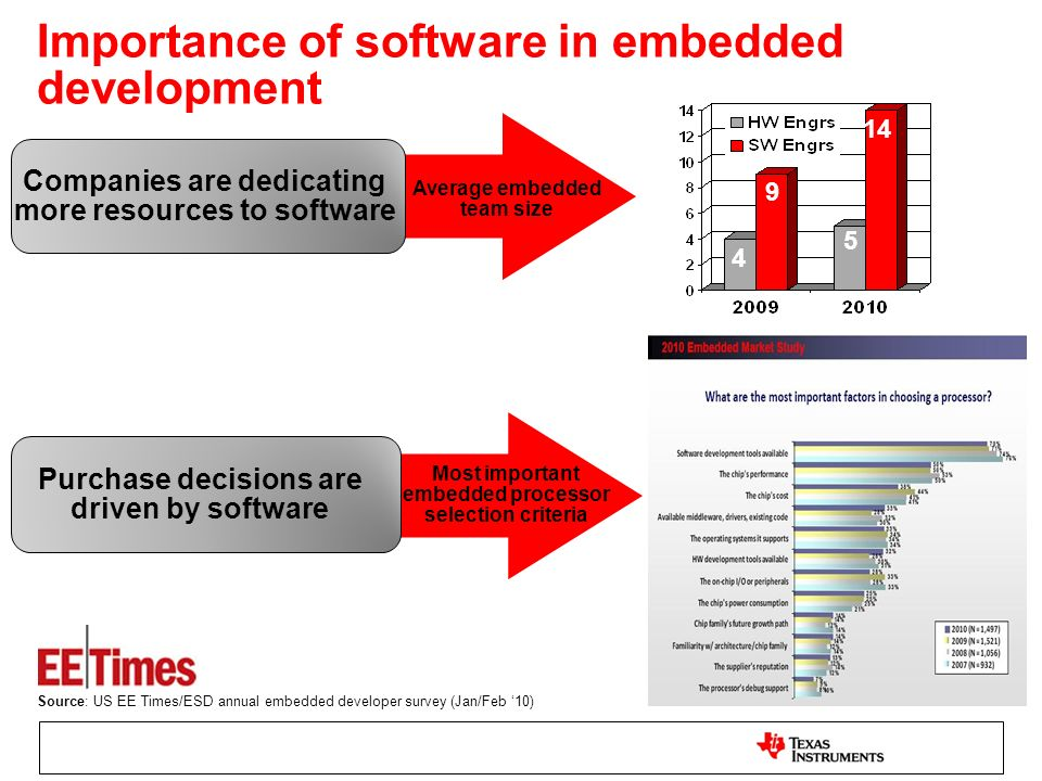 Importance of software in embedded development Most important embedded processor selection criteria Average embedded team size 14 9 4 5 Companies are