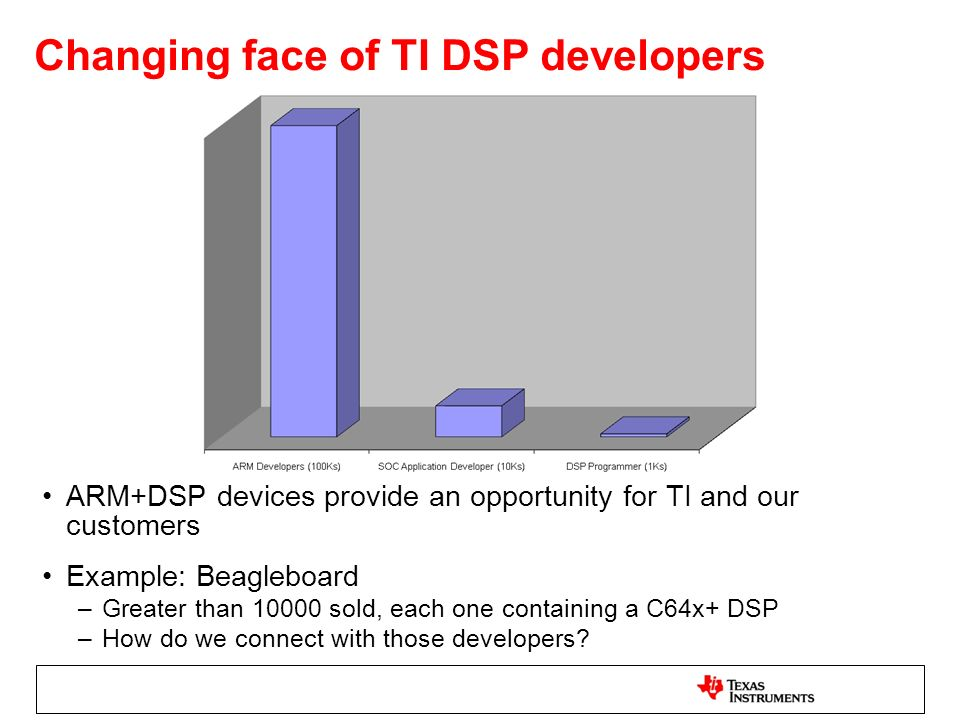 Changing face of TI DSP developers ARM+DSP devices provide an opportunity for TI and our customers Example: Beagleboard –Greater than 10000 sold, each