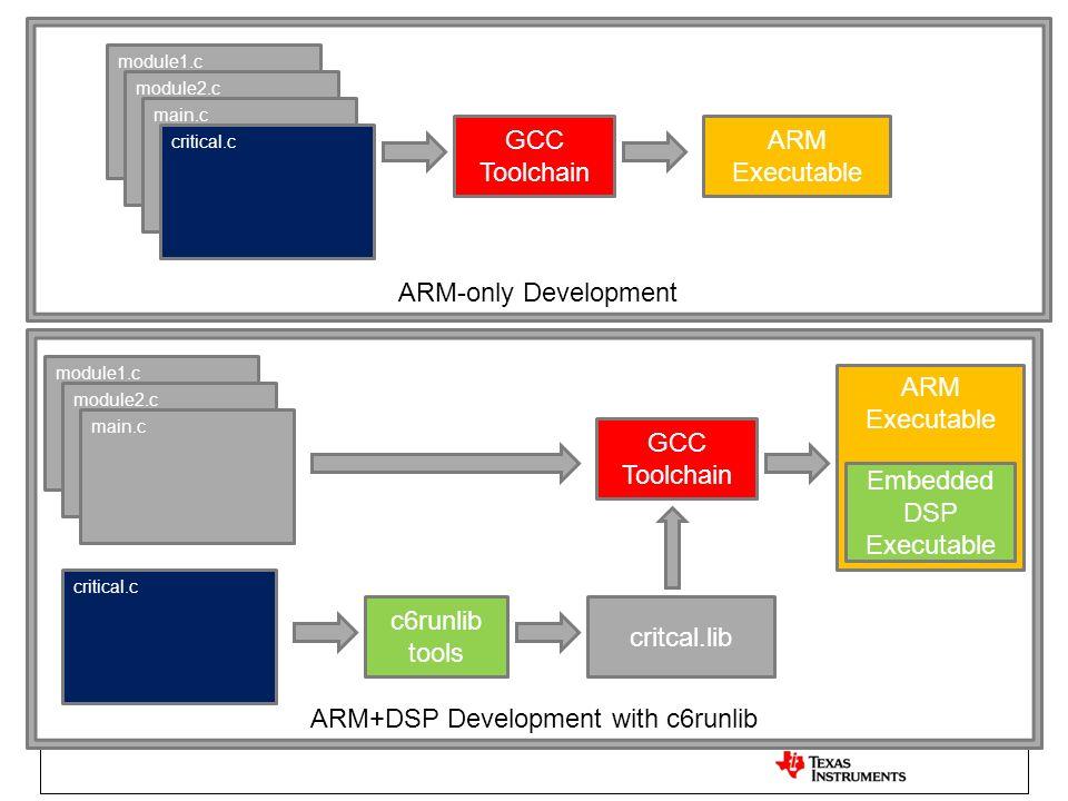 module1.c module2.c main.c critical.c GCC Toolchain ARM Executable GCC Toolchain module1.c module2.c main.c critical.c c6runlib tools critcal.lib ARM-