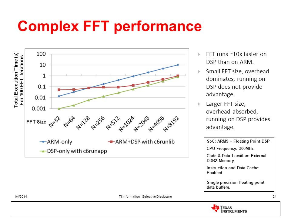 Complex FFT performance SoC: ARM9 + Floating-Point DSP CPU Frequency: 300MHz Code & Data Location: External DDR2 Memory Instruction and Data Cache: En