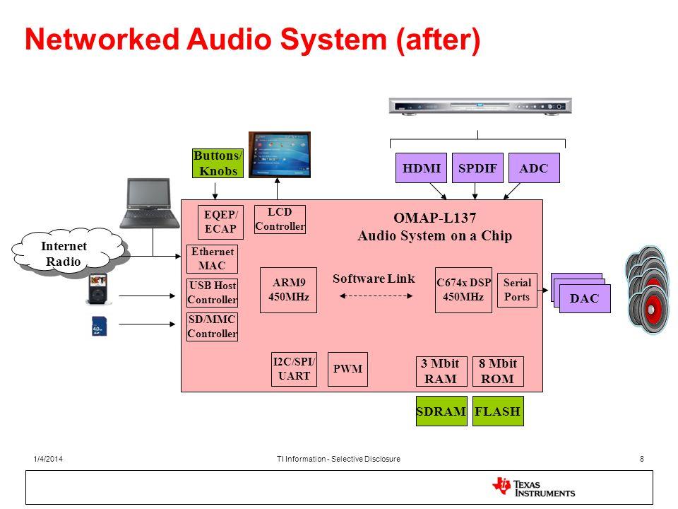 Networked Audio System (after) 1/4/2014TI Information - Selective Disclosure8 HDMISPDIFADC SDRAMFLASH Internet Radio Internet Radio DAC USB Host Contr