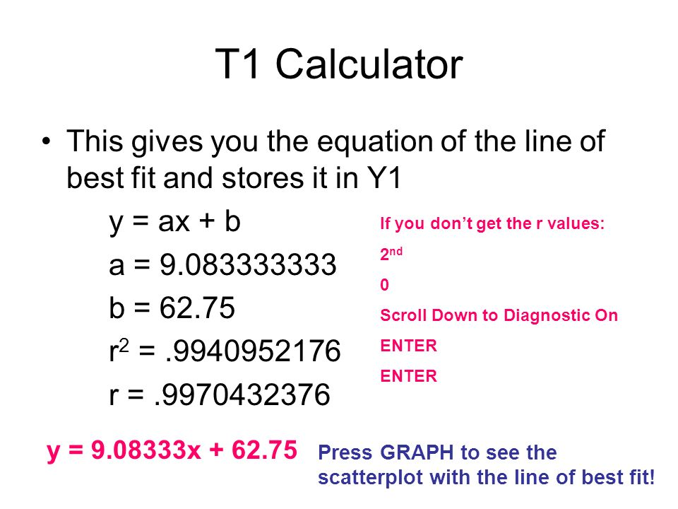 T1 Calculator This gives you the equation of the line of best fit and stores it in Y1 y = ax + b a = 9.083333333 b = 62.75 r 2 =.9940952176 r =.997043