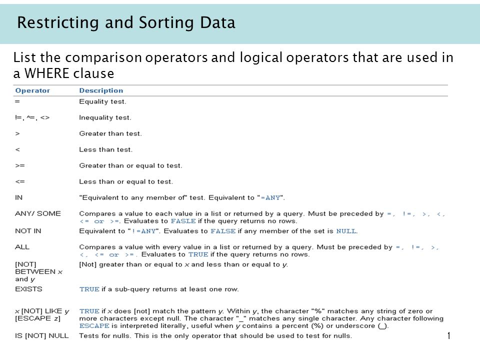 11 Restricting and Sorting Data List the comparison operators and logical operators that are used in a WHERE clause