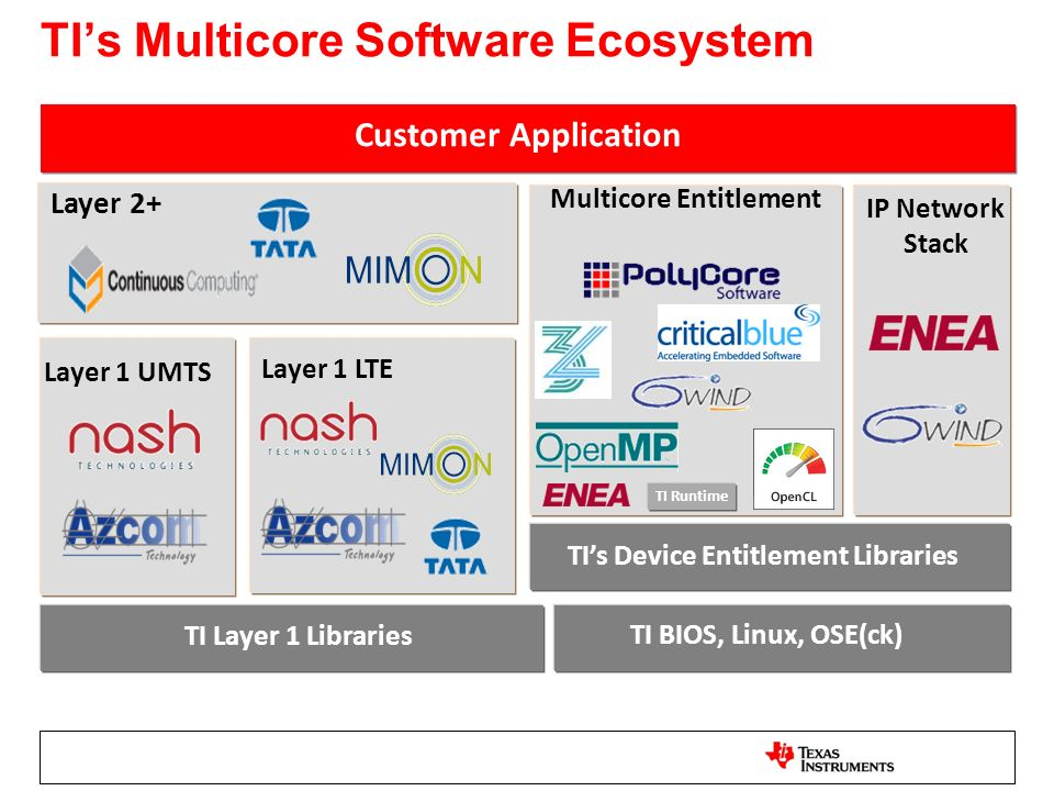TIs Multicore Software Ecosystem Layer 1 UMTS Layer 1 LTE Layer 2+ Customer Application TI Layer 1 Libraries TI BIOS, Linux, OSE(ck) Multicore Entitle