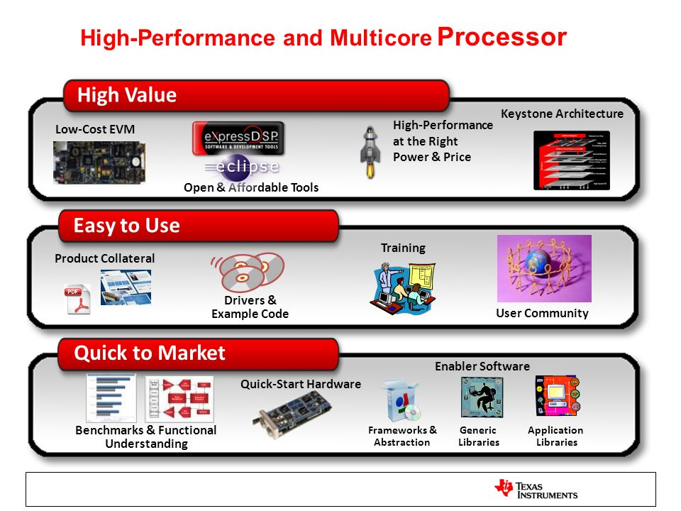 High-Performance and Multicore Processor High Value Easy to Use Quick to Market Low-Cost EVM High-Performance at the Right Power & Price Open & Afford
