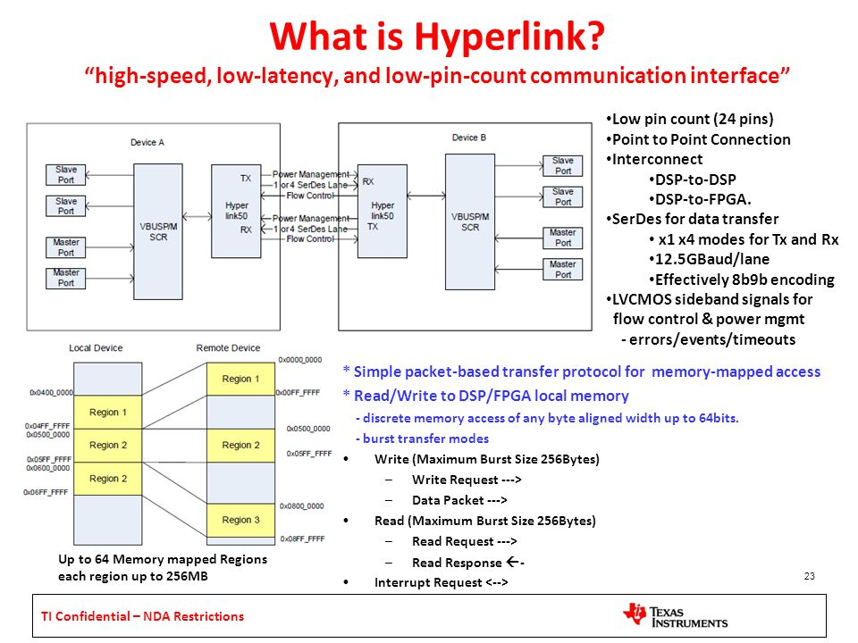 TI Confidential – NDA Restrictions What is Hyperlink? high-speed, low-latency, and low-pin-count communication interface 23 Low pin count (24 pins) Po
