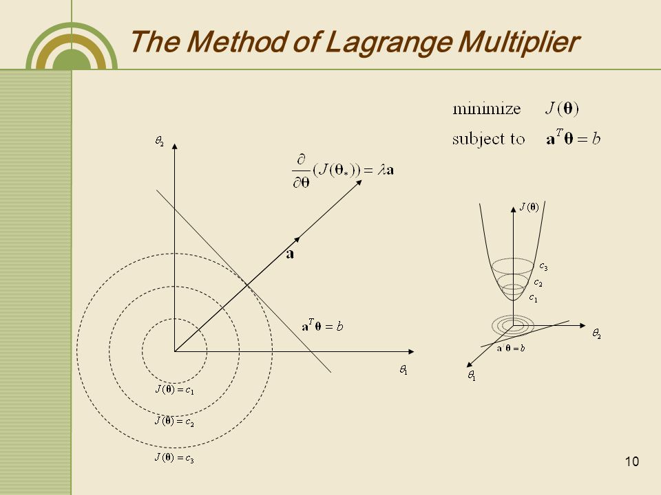 11 Lagrange Multiplier Lagrangian is obtained as follows: for equality constraints for inequality constraints In our case Inequality constraints