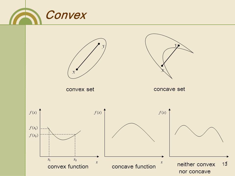 14 Convex Optimization an optimization problem is said to be convex iff the cost function as well as the constraints are convex the optimization problem for SVM is convex the solution to a convex problem, if it exist, is unique.
