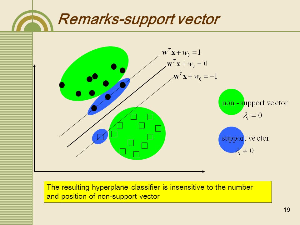 20 Remark-computation w 0 can be implicitly obtaines by any of the condition satisfying strict complement (i.e.