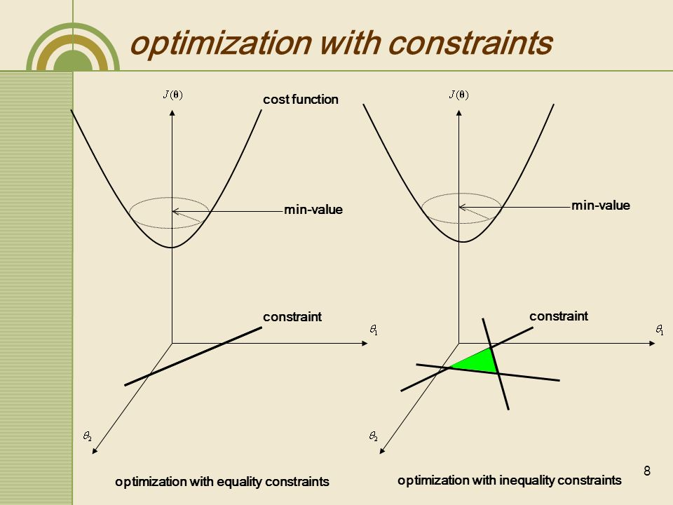 9 Lagrange Multiplier optimization problem under constraints can be solved by the method of Lagrange Multipliers let be real valued functions, let and,and let, the level set for with value.