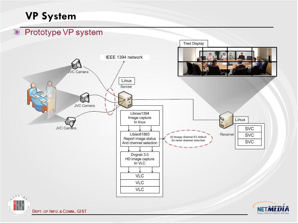 D EPT. OF I NFO. & C OMM., GIST Prototype VP system VP System