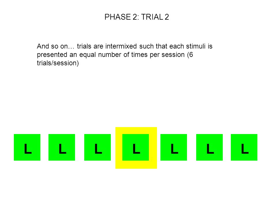 LLLLLL PHASE 2: TRIAL 2 And so on… trials are intermixed such that each stimuli is presented an equal number of times per session (6 trials/session) L