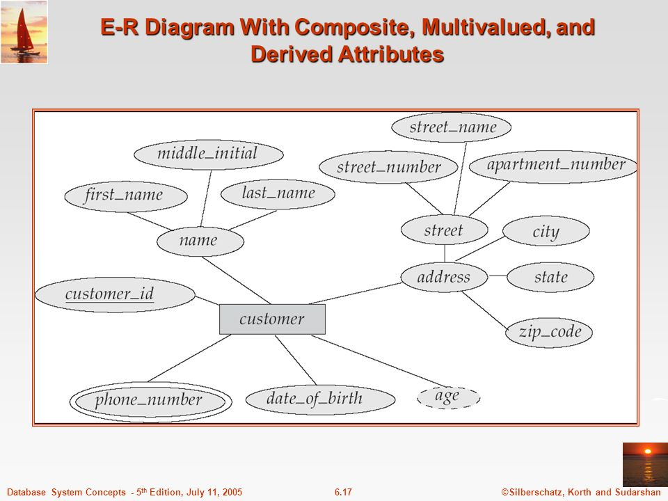 ©Silberschatz, Korth and Sudarshan6.17Database System Concepts - 5 th Edition, July 11, 2005 E-R Diagram With Composite, Multivalued, and Derived Attr