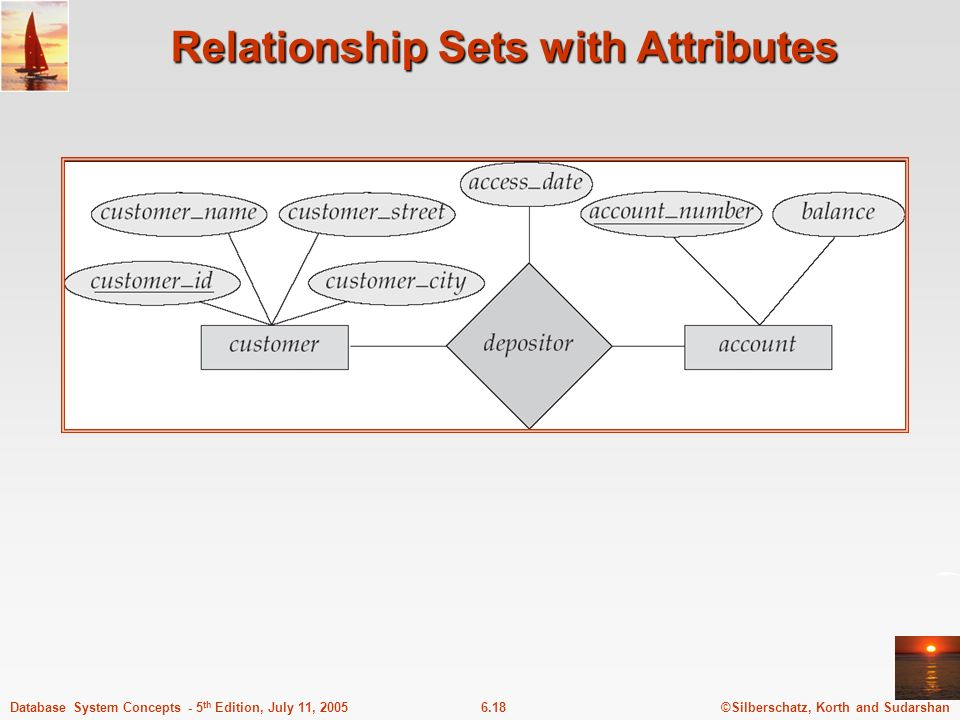 ©Silberschatz, Korth and Sudarshan6.18Database System Concepts - 5 th Edition, July 11, 2005 Relationship Sets with Attributes