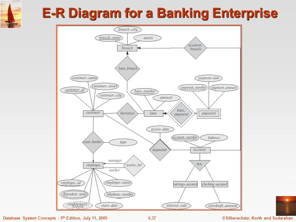 ©Silberschatz, Korth and Sudarshan6.37Database System Concepts - 5 th Edition, July 11, 2005 E-R Diagram for a Banking Enterprise
