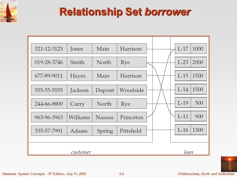 ©Silberschatz, Korth and Sudarshan6.6Database System Concepts - 5 th Edition, July 11, 2005 Relationship Set borrower