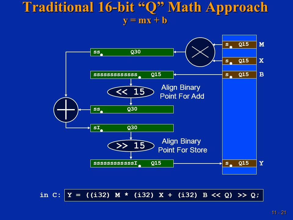11 - 21 Traditional 16-bit Q Math Approach y = mx + b s Q15 ss Q30 sssssssssssss Q15 s Q15 ss Q30 sI Q30 ssssssssssssI Q15 M X B Y << 15 Align Binary