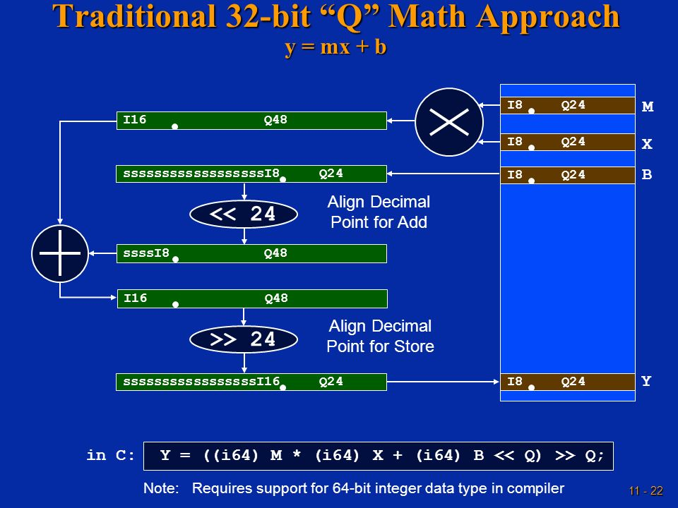 11 - 22 Traditional 32-bit Q Math Approach y = mx + b Y = ((i64) M * (i64) X + (i64) B > Q; in C: Note: Requires support for 64-bit integer data type
