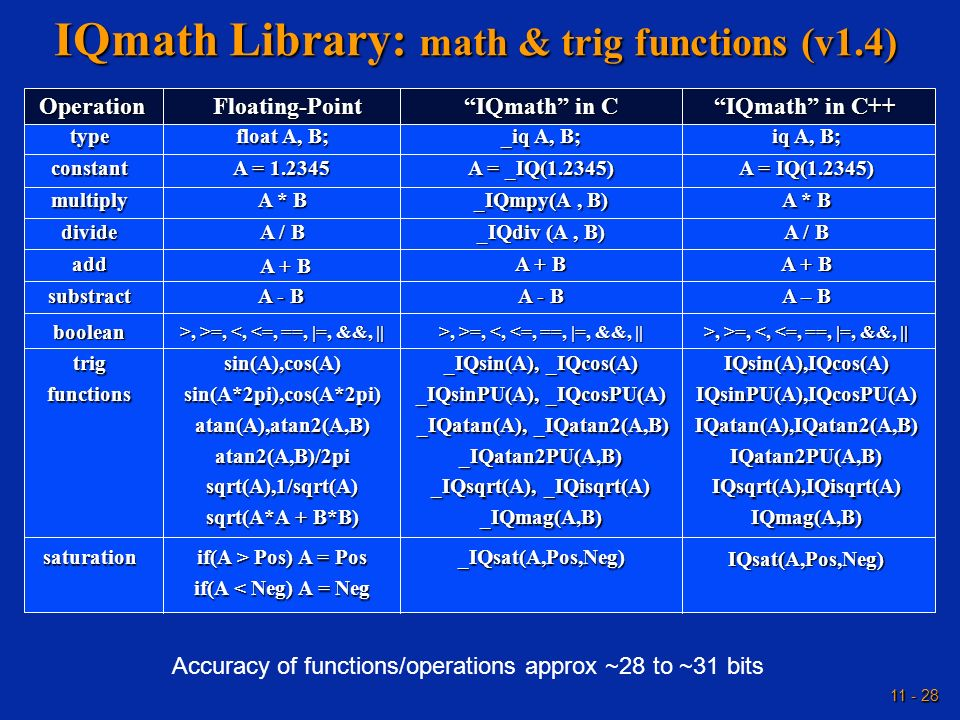 11 - 28 IQmath Library: math & trig functions (v1.4) Accuracy of functions/operations approx ~28 to ~31 bits IQsin(A),IQcos(A)IQsinPU(A),IQcosPU(A)IQa