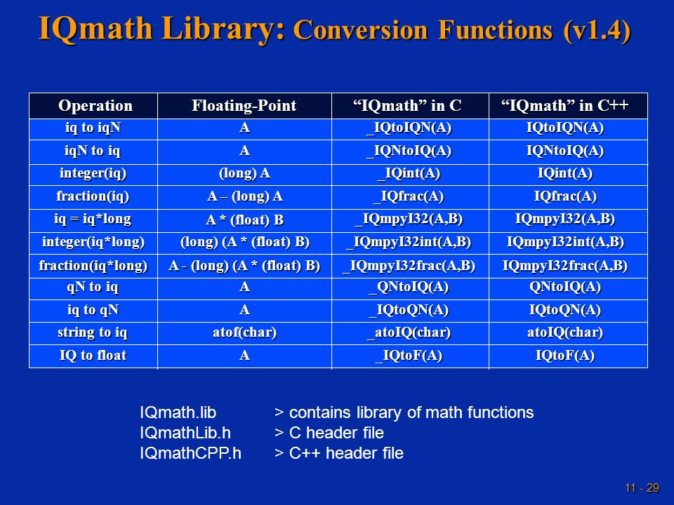 11 - 29 IQmath Library: Conversion Functions (v1.4) IQmath.lib> contains library of math functions IQmathLib.h> C header file IQmathCPP.h> C++ header
