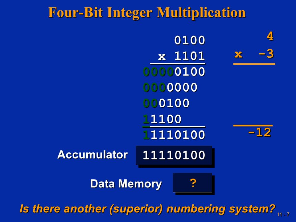 11 - 7 Four-Bit Integer Multiplication 0100 x 1101 x 1101 00000100 0000000 000100 11100 11110100 Accumulator Data Memory 1111010011110100 4 x -3 x -3
