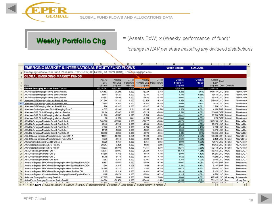 EPFR Global 10 Weekly Portfolio Chg = (Assets BoW) x (Weekly performance of fund)* *change in NAV per share including any dividend distributions