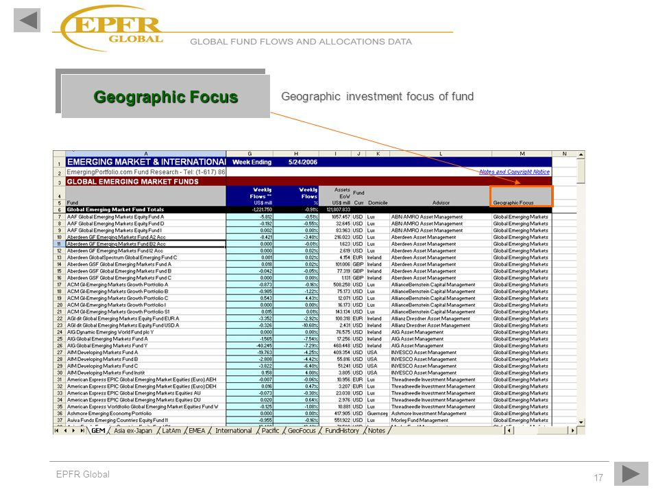 EPFR Global 17 Geographic Focus Geographic investment focus of fund