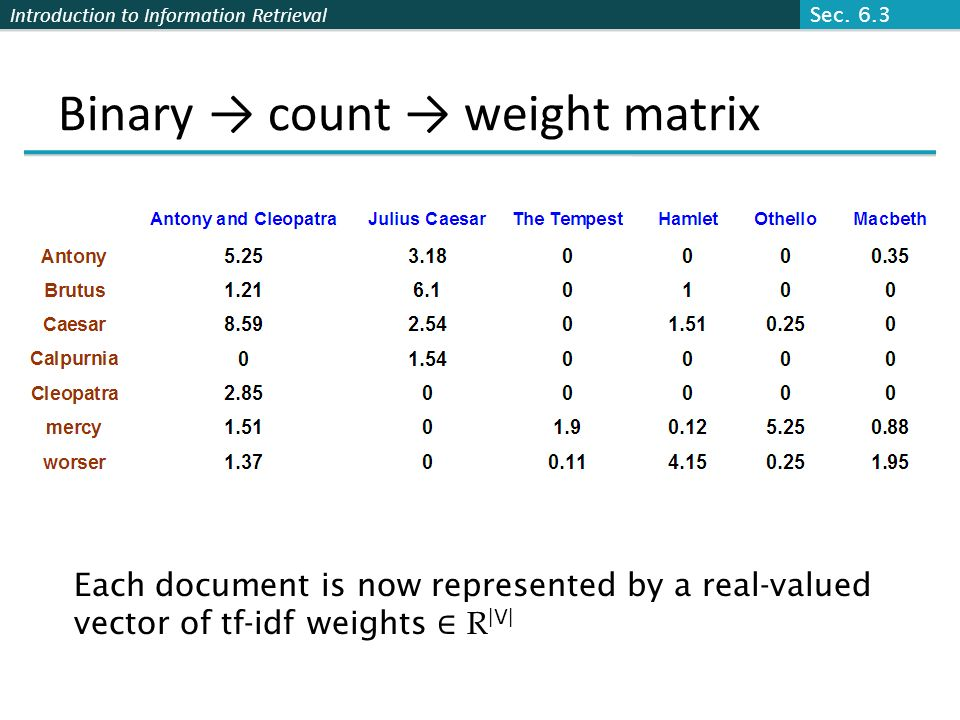 Introduction to Information Retrieval Binary count weight matrix Each document is now represented by a real-valued vector of tf-idf weights R  V  Sec.