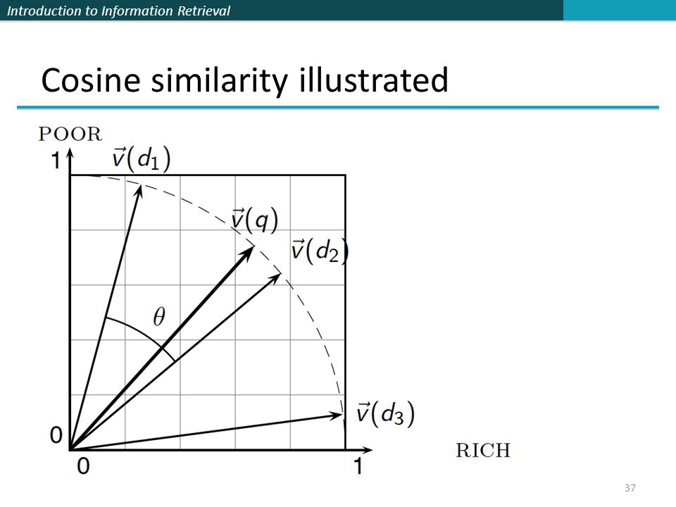 Introduction to Information Retrieval Cosine similarity illustrated 37