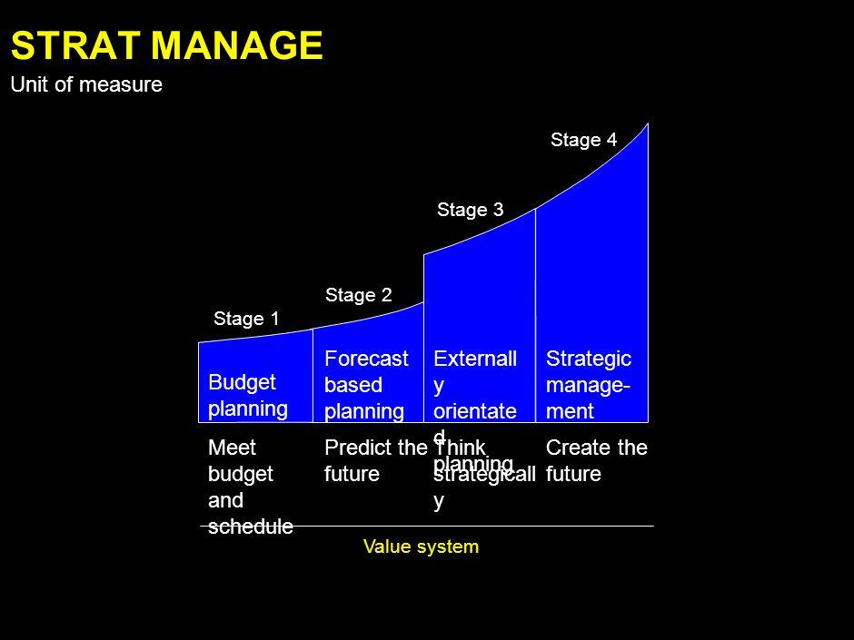 3. Create and pursue a unique advantage 2. Resegment the market to create a niche 4.