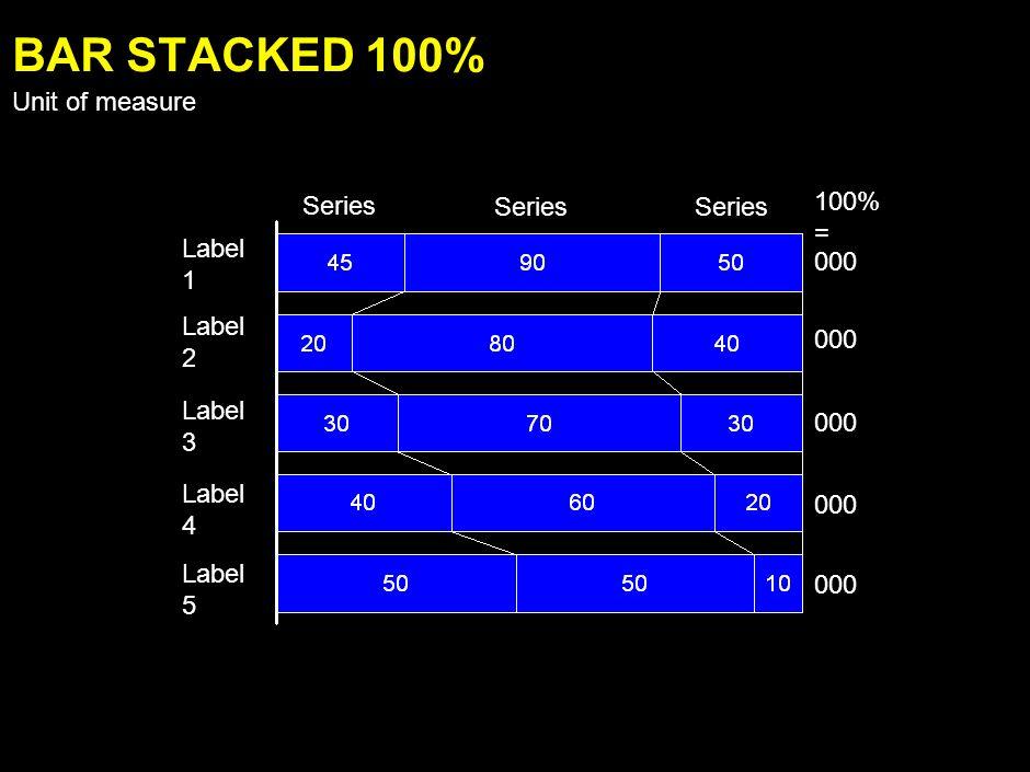 Label 1 Label 2 Label 3 Label 4 Label 5 000 Series BAR STACKED Unit of measure