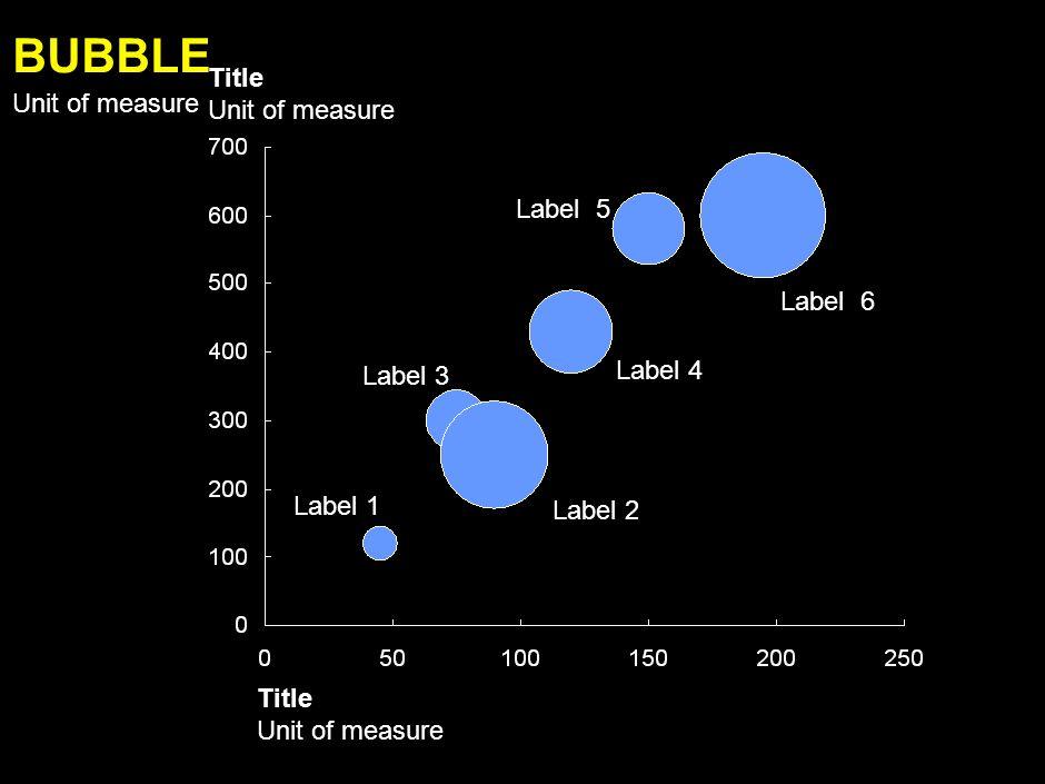 Label 1 Label 2 Label 3 Label 4 Label 5 000 100% = Series BAR STACKED 100% Unit of measure