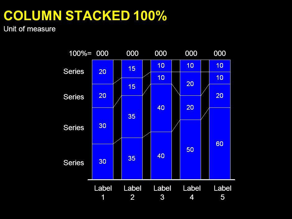 Label 1 Label 2 Label 3 Label 4 Label 5 Series 000 COLUMN STACKED Unit of measure