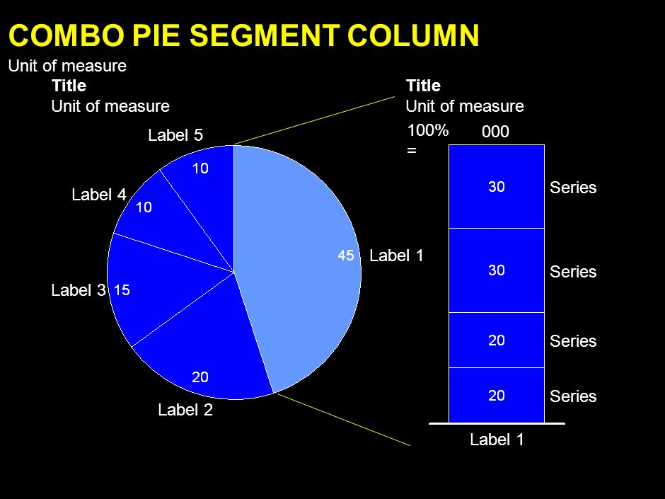 Label 1 Label 2 Label 3 Label 4 Label 5 Series 100%=000 COLUMN STACKED 100% Unit of measure