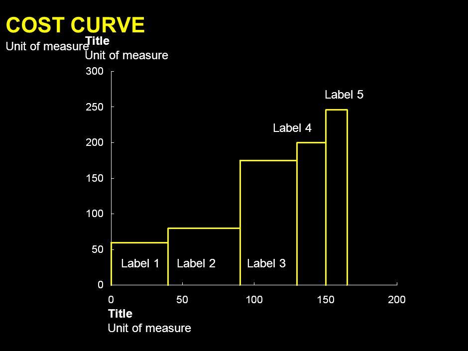 Title Unit of measure Label 1 Label 2 Label 3 Label 4 Label 5 Title Unit of measure 100% = 000 Series Label 1 COMBO PIE SEGMENT COLUMN Unit of measure