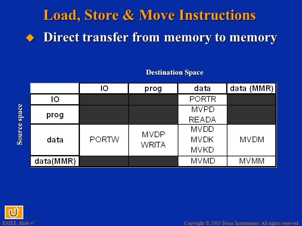 Copyright © 2003 Texas Instruments. All rights reserved. ESIEE, Slide 46 Load, Store & Move Instructions Save others registers or write immediate to m
