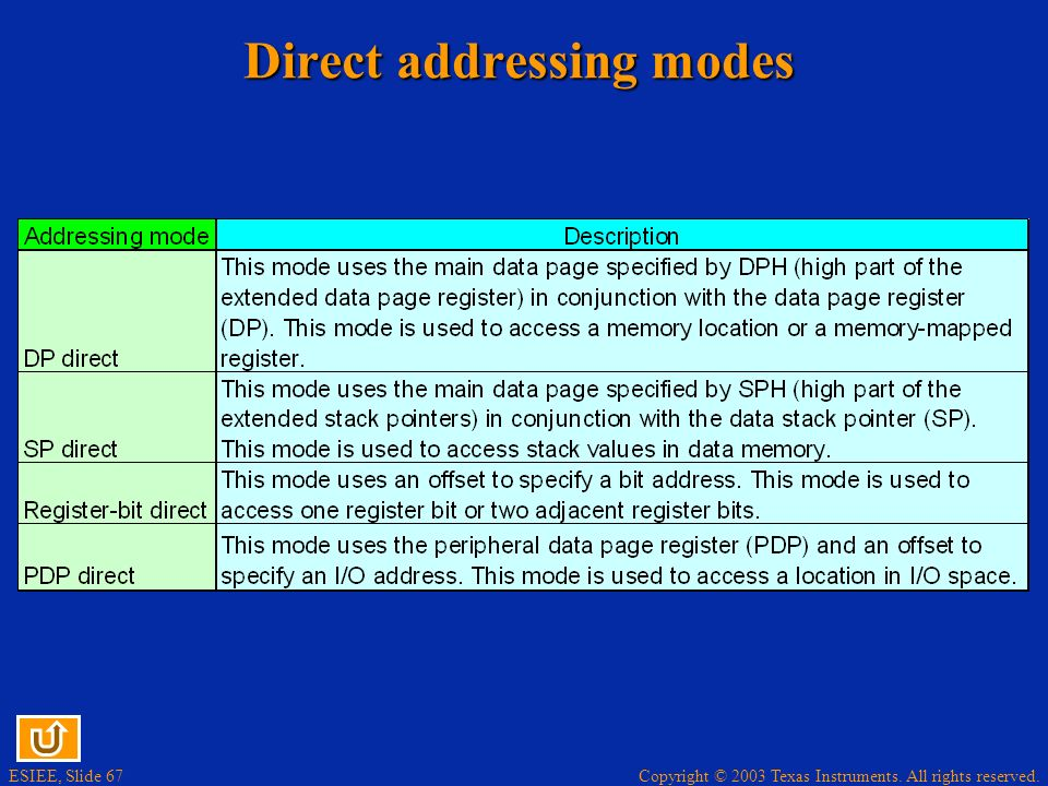 Copyright © 2003 Texas Instruments. All rights reserved. ESIEE, Slide 66 Absolute addressing modes