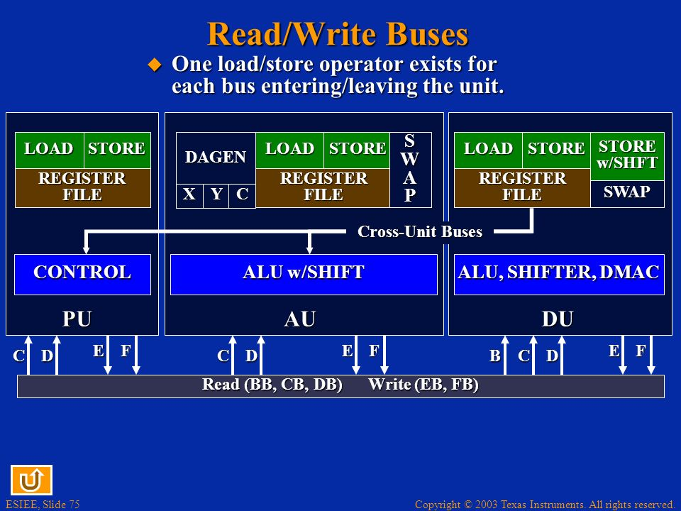 Copyright © 2003 Texas Instruments. All rights reserved. ESIEE, Slide 74 Register Files LOADSTORE REGISTER FILE PU SWAP STORE w/SHFT DU LOADSTORE REGI