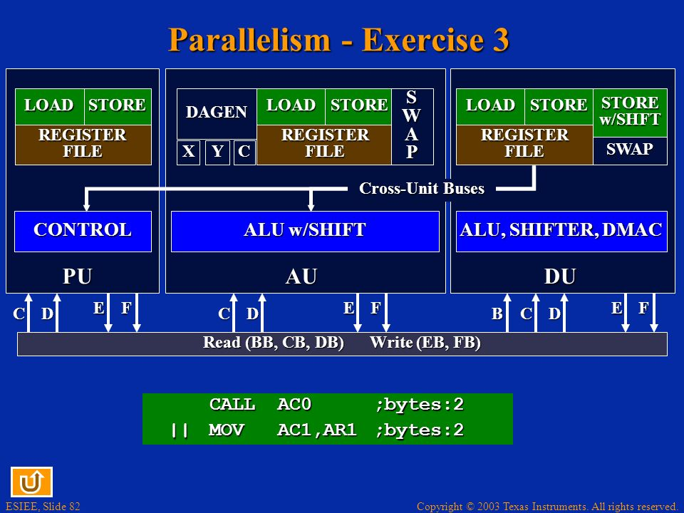 Copyright © 2003 Texas Instruments. All rights reserved. ESIEE, Slide 81 Parallelism - Exercise 2 (Solution) MOV dbl(*(AR1+T0)),AC0 ;bytes:3 ||MOV AC2