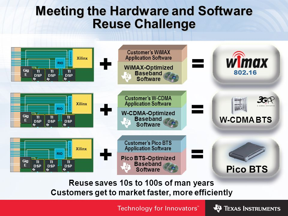 Meeting the Hardware and Software Reuse Challenge Reuse saves 10s to 100s of man years Customers get to market faster, more efficiently Xilinx TI DSP Gig E WiMAX-Optimized Baseband Software Customers WiMAX Application Software + = Xilinx TI DSP Gig E W-CDMA-Optimized Baseband Software Customers W-CDMA Application Software + = W-CDMA BTS Xilinx TI DSP Gig E Pico BTS-Optimized Baseband Software Customers Pico BTS Application Software + = Pico BTS