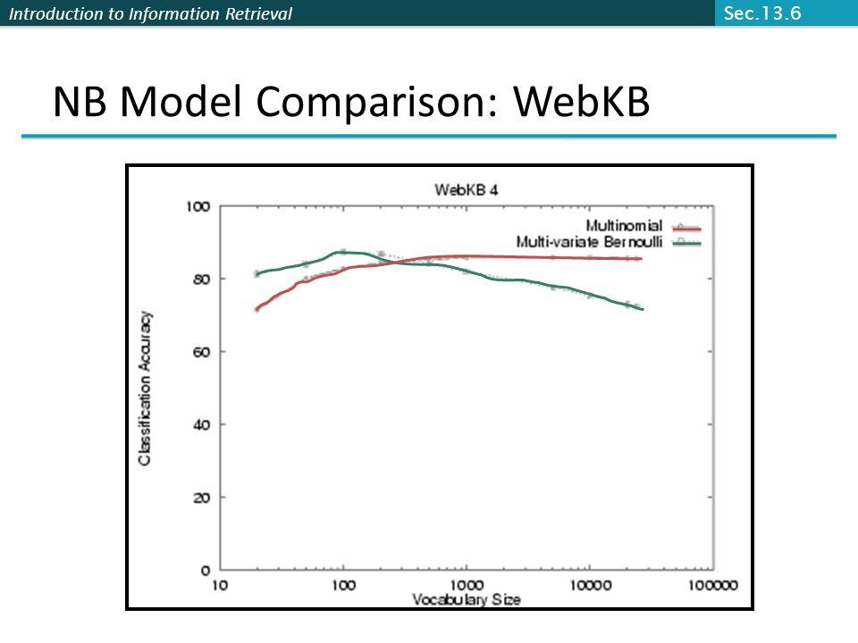 Introduction to Information Retrieval NB Model Comparison: WebKB Sec.13.6