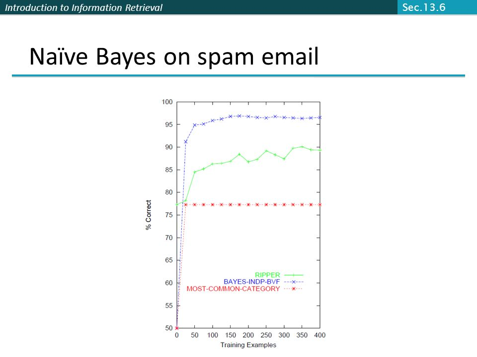 Introduction to Information Retrieval SpamAssassin Naïve Bayes has found a home in spam filtering Paul Grahams A Plan for Spam A mutant with more mutant offspring...
