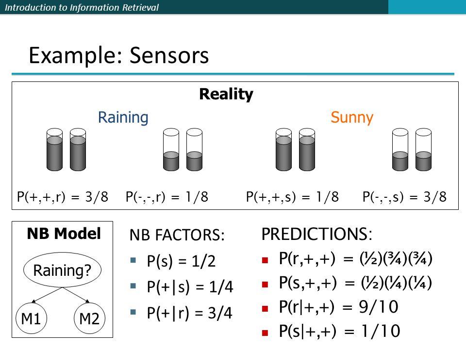 Introduction to Information Retrieval Example: Sensors NB FACTORS: P(s) = 1/2 P(+|s) = 1/4 P(+|r) = 3/4 RainingSunny P(+,+,r) = 3/8P(+,+,s) = 1/8 Real