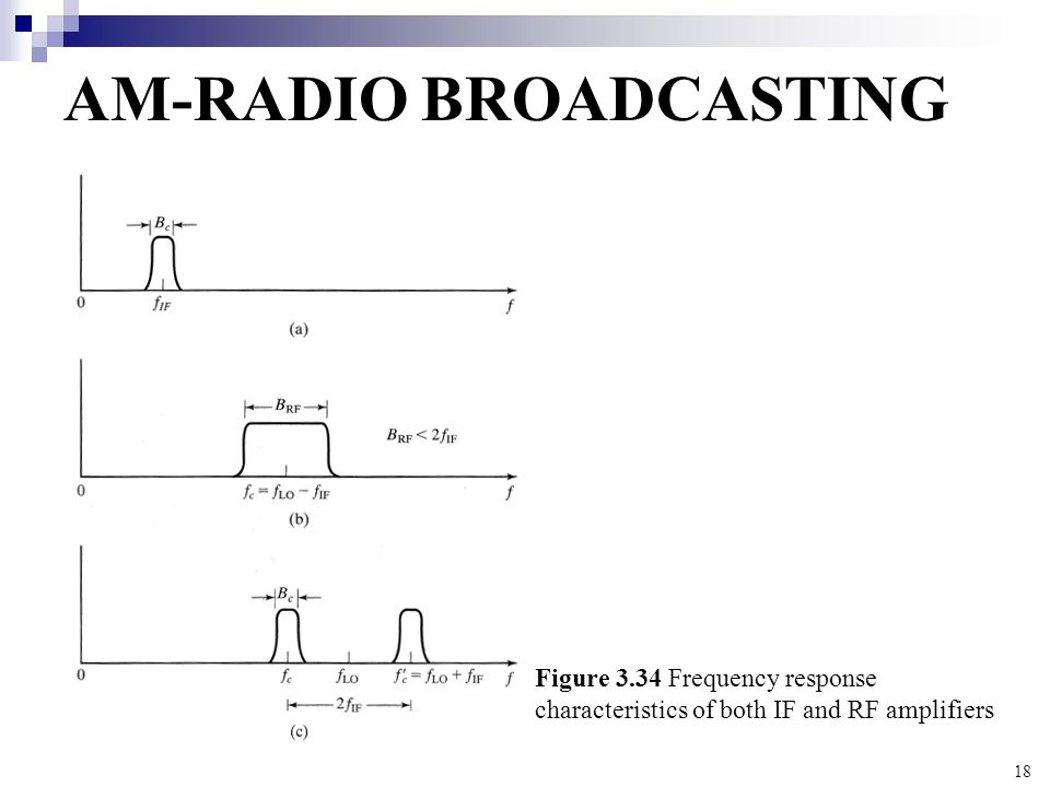 18 AM-RADIO BROADCASTING Figure 3.34 Frequency response characteristics of both IF and RF amplifiers