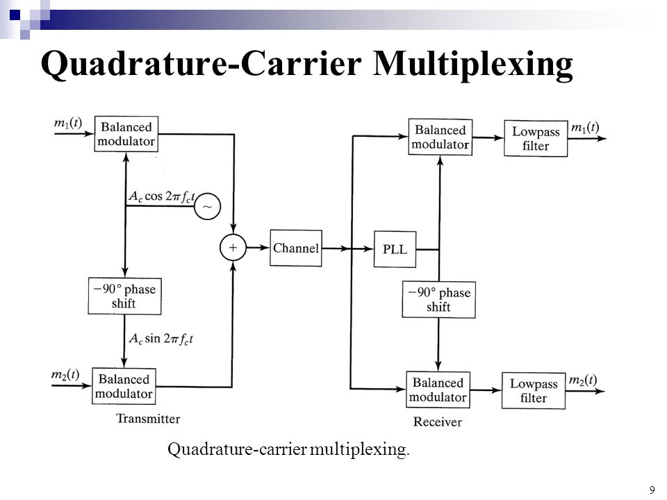 9 Quadrature-Carrier Multiplexing Quadrature-carrier multiplexing.