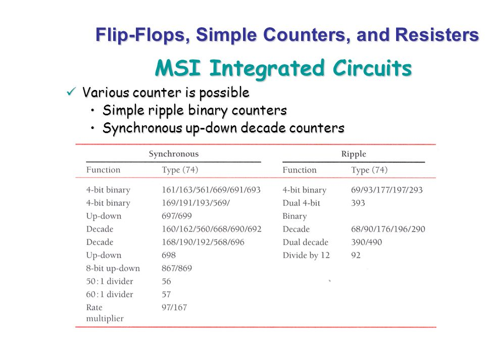 MSI Integrated Circuits Various counter is possible Various counter is possible Simple ripple binary countersSimple ripple binary counters Synchronous