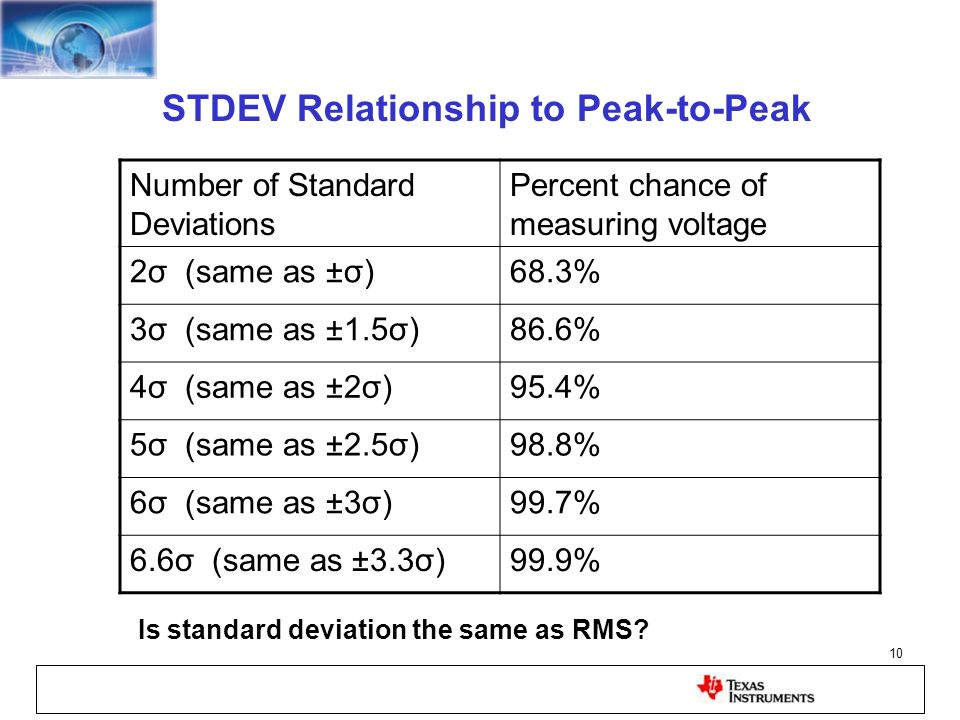 10 STDEV Relationship to Peak-to-Peak Number of Standard Deviations Percent chance of measuring voltage 2σ (same as ±σ)68.3% 3σ (same as ±1.5σ)86.6% 4
